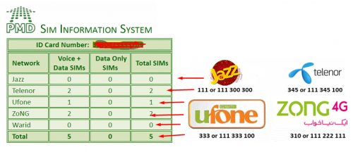 How To Check Number Of Sims On Id Card - TelecomBit